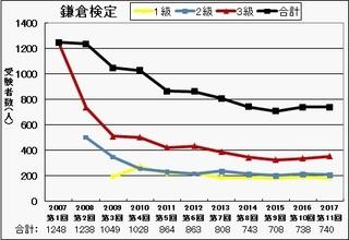 2017鎌倉検定受験者数.jpg