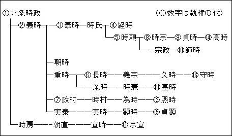 北条朝直 - JapaneseClass.jp