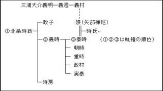 北条泰時系図.jpg