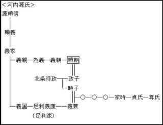 源頼朝の祖先や足利家の系図.jpg