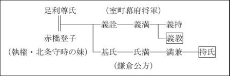 足利義教と持氏の系図.jpg